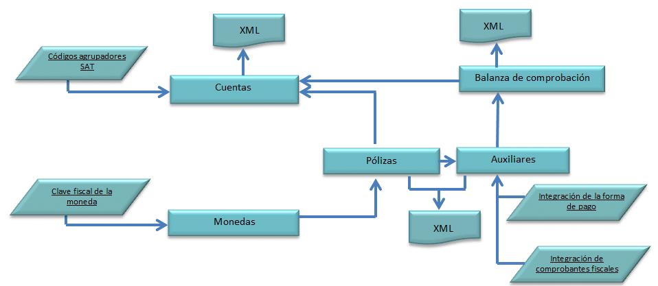 ASPEL COI - CONTABILIDAD INTEGRAL - Aspel Distribuidor
